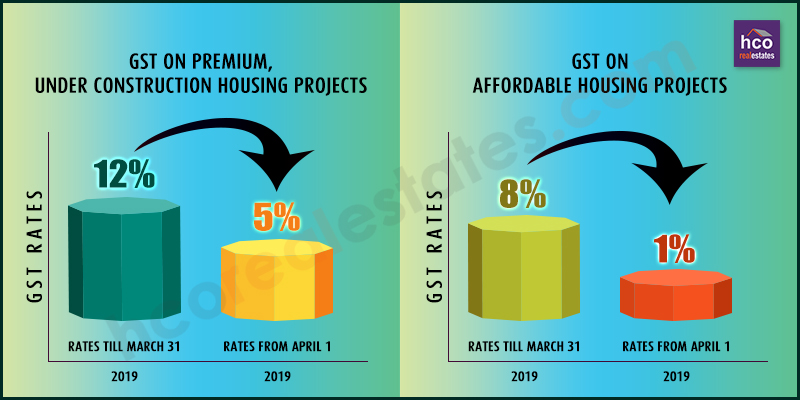 Budget 2019 Curtailed the GST Rate on Affordable & Under Construction Homes