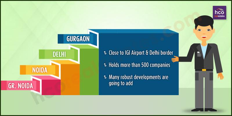 Once Again Gurugram Hot Investment Hub for Investors