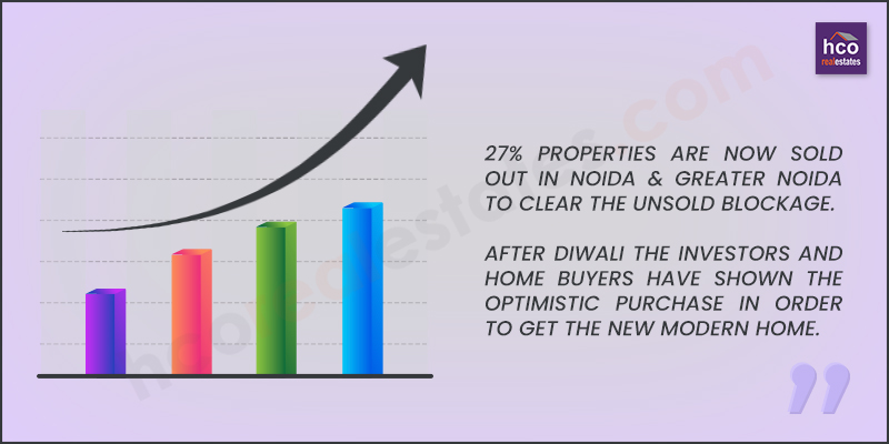 27% Unsold Inventories in Noida & Gr. Noida Curtailed